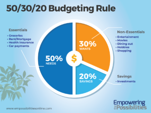 50/30/20 Budget Rule_Empowering the Possibilities